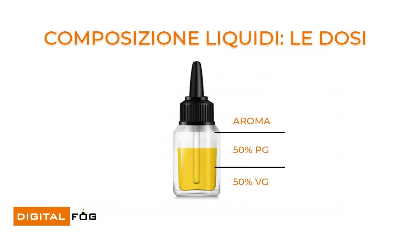 composizione liquidi: le dosi